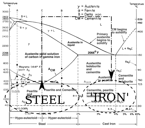 Can you turn steel back into iron quora dont worry about all the labels on this diagram notice only that the vertical axis represents temperature and the horizontal axis shows the percentage of ccuart Choice Image