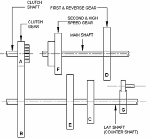 What is a sliding mesh gear box? - Quora
