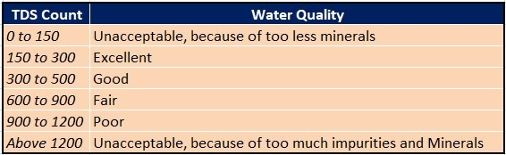 What is the best pH TDS and hardness for drinking water? - Quora