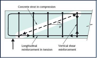 What Is Shear Reinforcement Quora