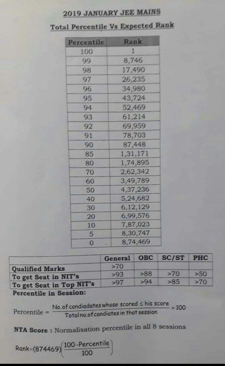 How to calculate rank/marks from the percentile that we have got