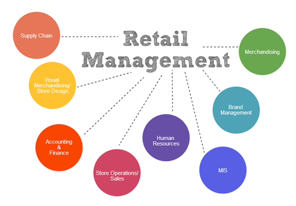 more on comparing various retail management courses including mba retail supply chain diploma etc how to compare mba vs diploma and other retail