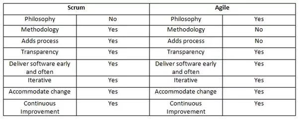 What s the difference between scrum and agile quora for What is the difference between waterfall and agile