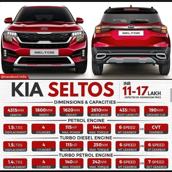 What Are The Models Kia Motors Launching In India? What Is