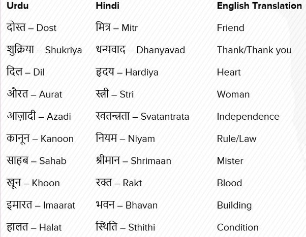 Which words used in day-to-day Hindi are actually Urdu
