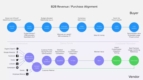 Is There A Good Sales Process Infographic Which Explains