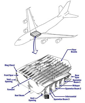 Would You Tell Me All About Aircraft Fuel Tank Assembly