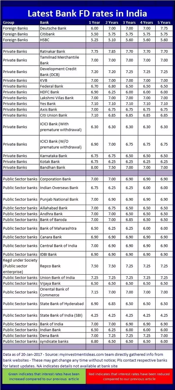 Deposit rate. In which banks are the most profitable deposits? 60