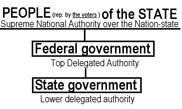 types of delegated powers