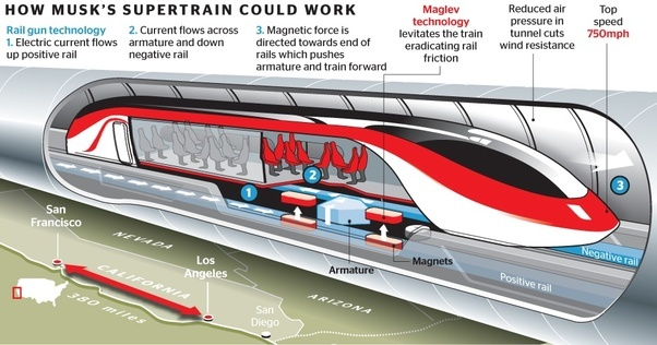 what would be the cost of travelling in a hyperloop quora