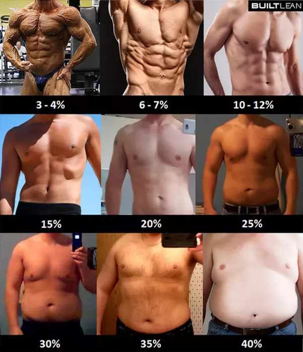 At 15 Body Fat Body Structure Looks Quite Impressive Now The Point Is If You Are Not Satisfied With Your Body Fat And Want To Reduce More Or You Have