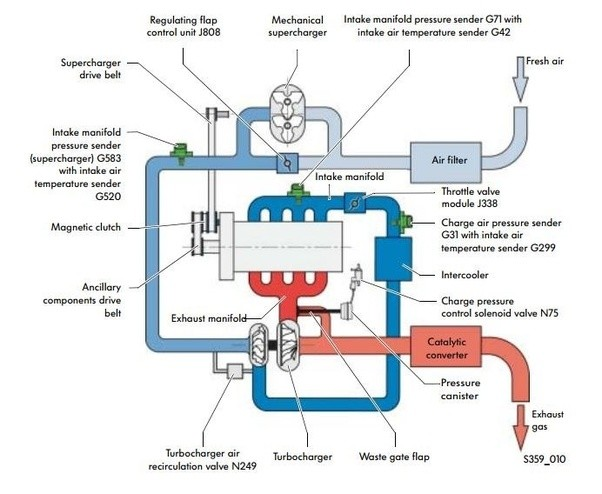 when an engine in a car is both turbocharged and supercharged how rh quora com 3800 series 2 supercharged engine diagram Mini Cooper Engine Diagram