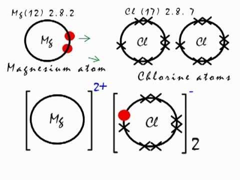 What type of chemical bond does magnesium chloride make quora ccuart Image collections