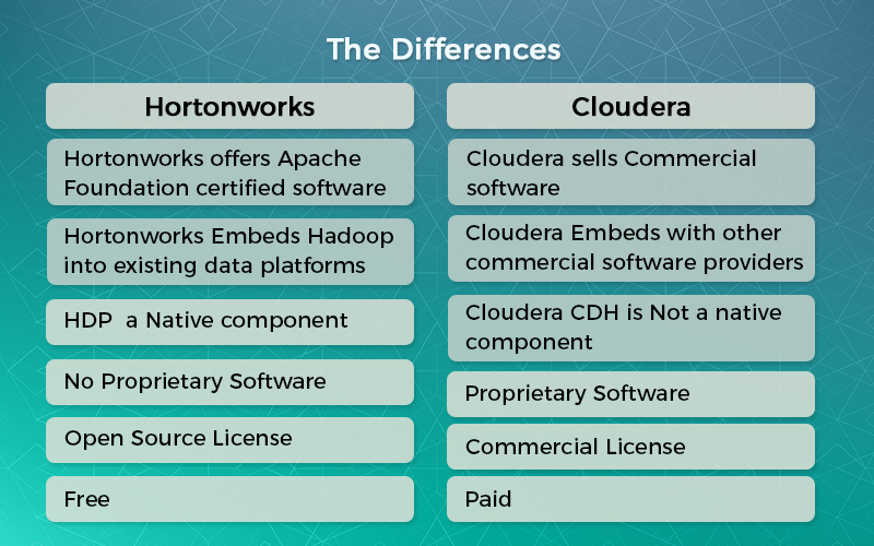 What is the difference between Cloudera and Hortonworks? - Quora