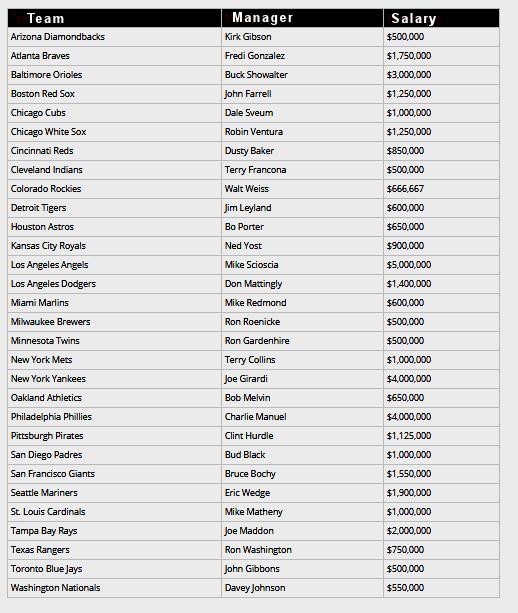 What salary do MLB coaches - pitching, bench, 3B, 1B