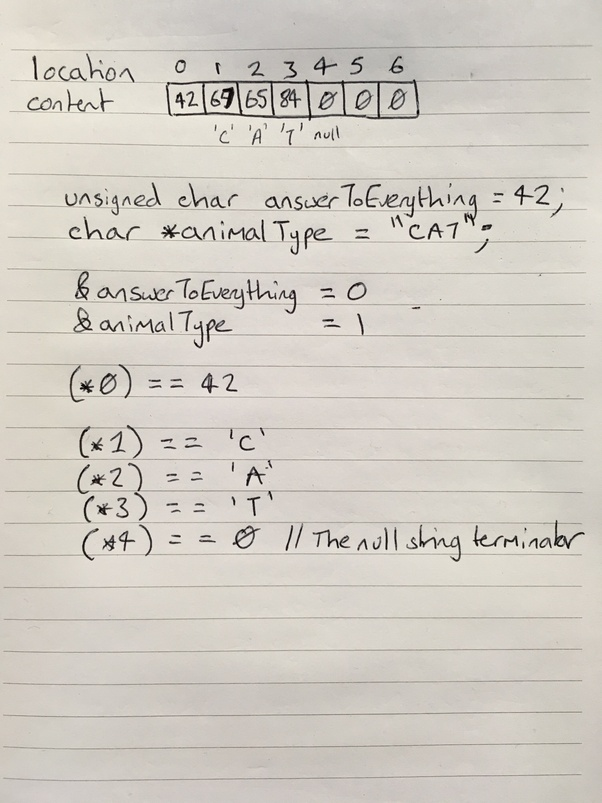Is it possible to be a good C or C++ programmer by not mastering the