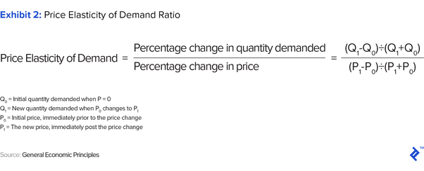 What Is Price Elasticity Of Demand And What Are The Different