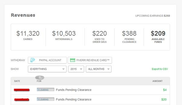 What should a beginner know to make money on Fiverr? - Quora
