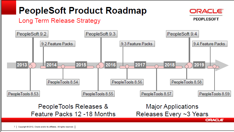 What is the future of PeopleSoft? - Quora