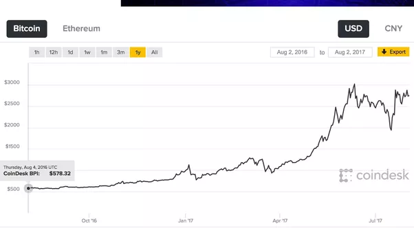 Invest gold or bitcoin
