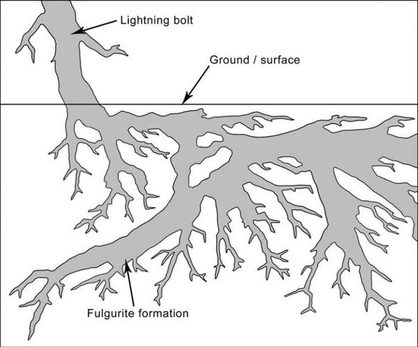 A lightning strike to the ground doesnu0027t create crystals. But it sometimes melts sand to create a glassy material called fulgurite.  sc 1 st  Quora & How does lightning that strikes sand create crystals? - Quora