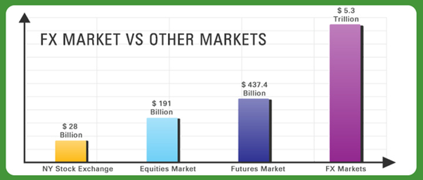 What Is The Forex Market It Worth