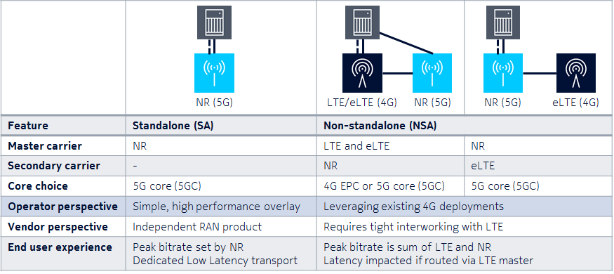 Why do we need dual connectivity in 3GPP 5G? - Quora