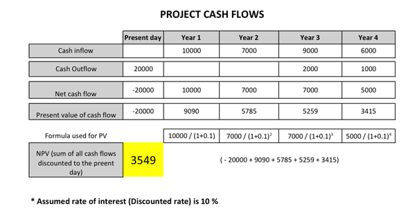 relationship between internal rate of return and net present value