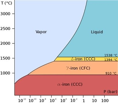 what is triple point in chemistry? - quora phase change diagram for iron