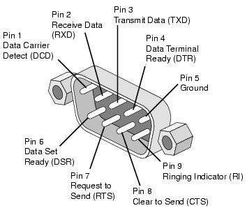 how to test if a modern pc serial port 3 rows has data being sent rh quora com serial port timing diagram serial port pinout diagram