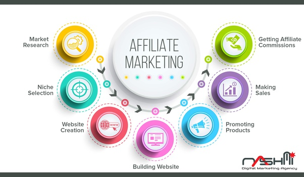 Starting an Affiliate Marketing Business Model at Home