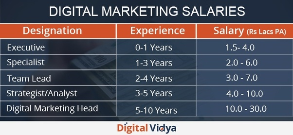 different types of digital marketing jobs