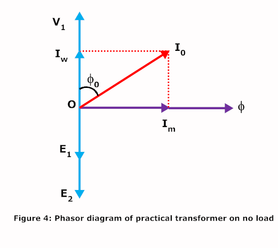 Is the supply voltage and induced emf of a transfomer in phase or is the supply voltage and induced emf of a transfomer in phase or out of phase to each other ccuart