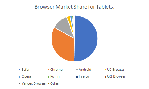 Which browsers are important for your cross browser testing