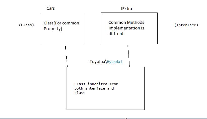 Interface segregation principle in c# dot net tutorials.