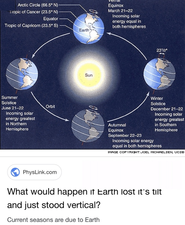 What would be the consequences if the Earth were not tilted