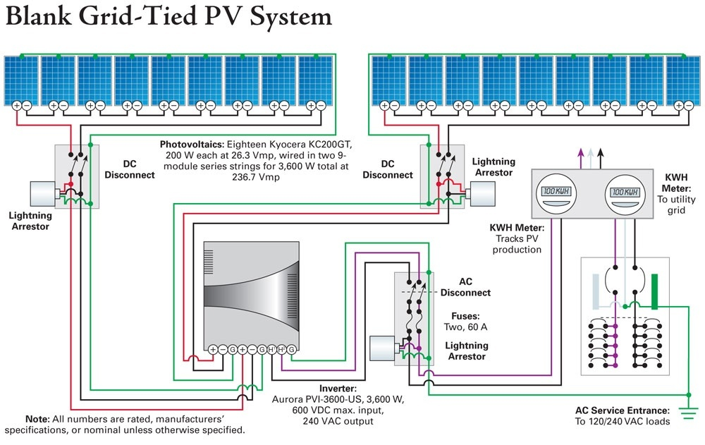 in grid tied pv systems, is it worthy to install blocking diodes onmodern grid tie inverters all have the blocking function built in they optimize each string independently you need to check the wiring diagram for your