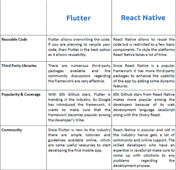Which is easier to learn, React Native or Flutter? Which will also