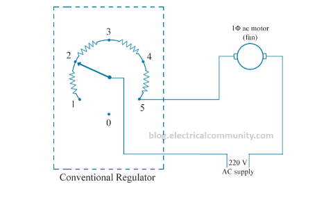 What is the use regulator in a fan? - Quora