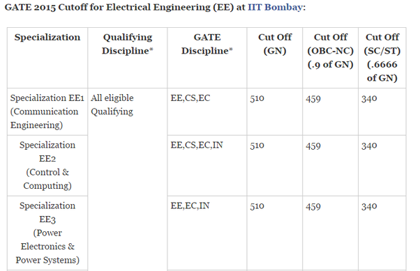 Cutoff Ranks In Gate 2015 For Admission Into Top Iits Are Shown Below
