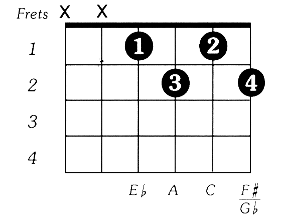 Are 7th chords more commonly played than Major 7th chords? If so ...