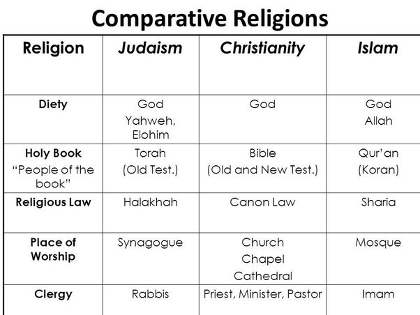 the three abrahamic religions The world's three major monotheistic religions have overlapping yet distinct  relationships with alcohol how did each community develop its practices.