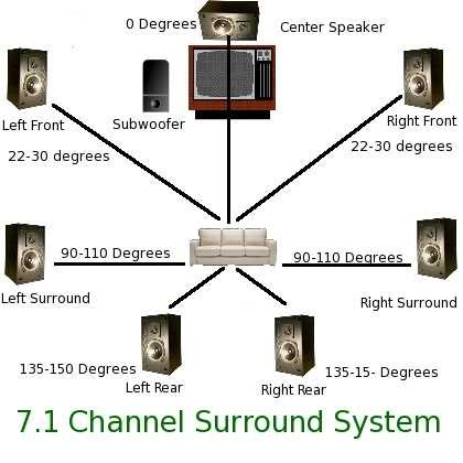What does \'7.2 surround sound\' mean? - Quora