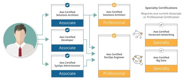 What is the cost of Amazon Web Services certification in India? - Quora