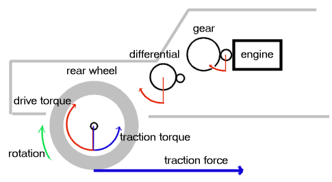 difference  traction  torque quora