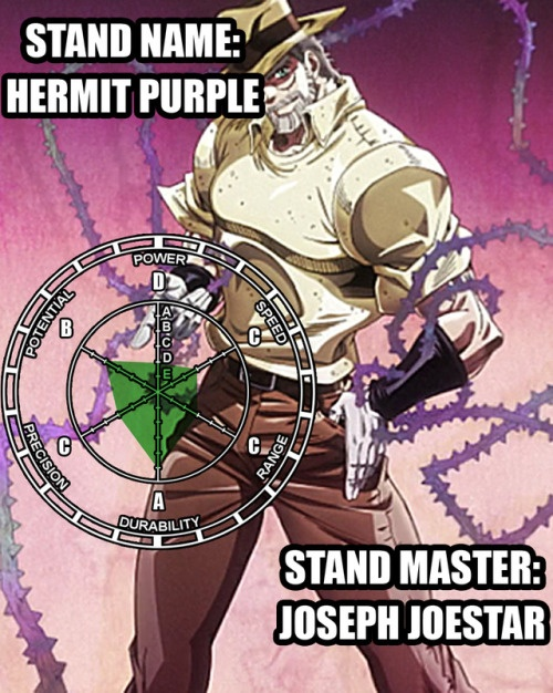If all the main protagonist of each jojo's bizarre adventure arc