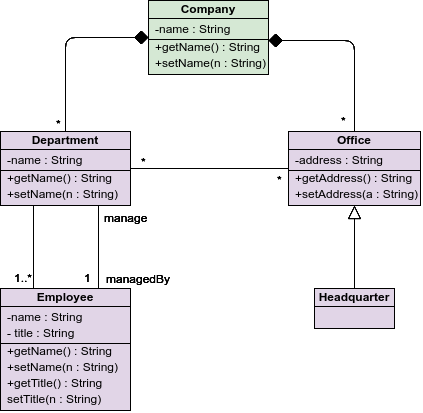 What are the similarities between class diagram and entity ...