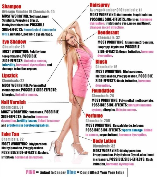 Which Are Some Of The Harmful Effects Of Using Cosmetics