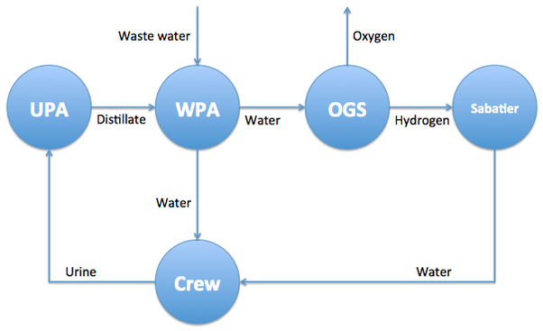 What Percentage Of Water Transported To The Iss Is Recycled And How