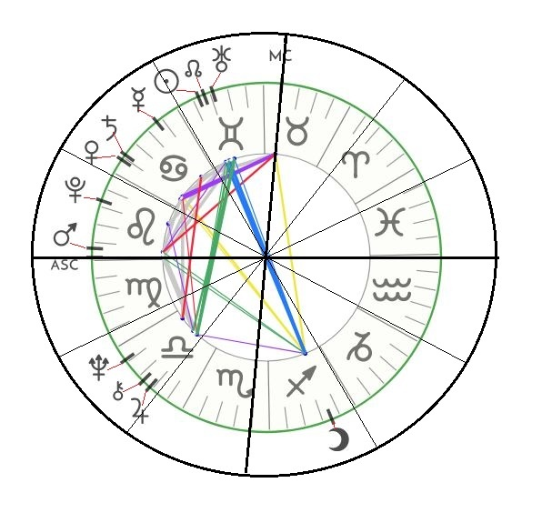 How to find dominant planets in my natal chart - Quora